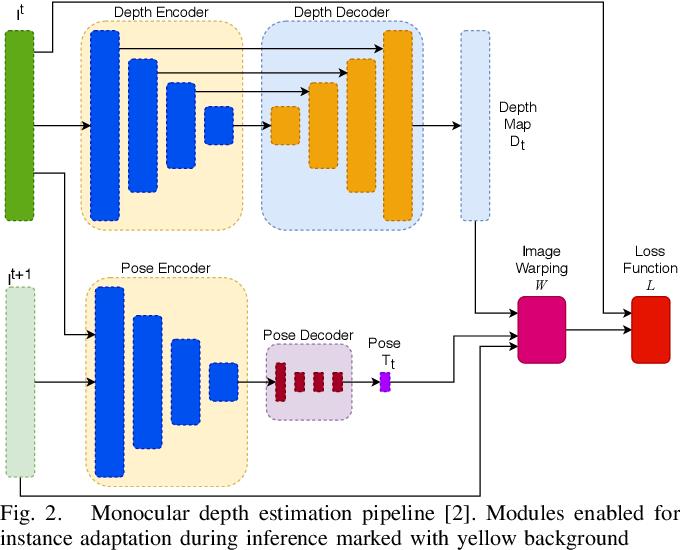 Figure 2 for Monocular Depth Estimation with Self-supervised Instance Adaptation