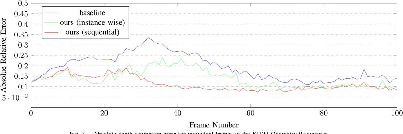 Figure 3 for Monocular Depth Estimation with Self-supervised Instance Adaptation