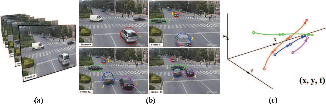 Figure 1 for Integrating Graph Partitioning and Matching for Trajectory Analysis in Video Surveillance