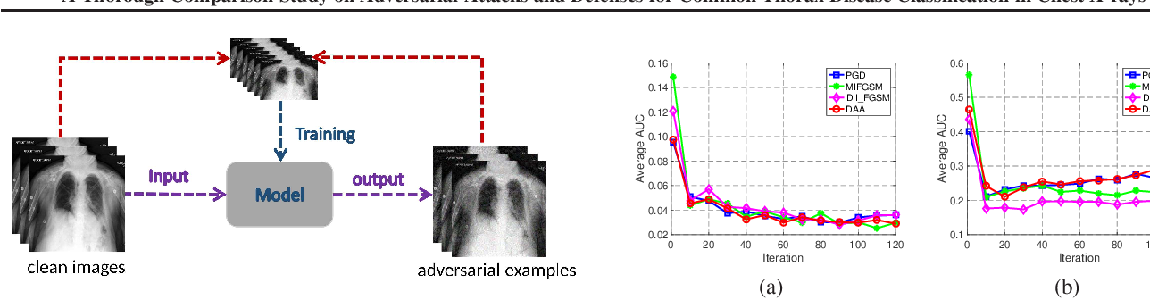 Figure 2 for A Thorough Comparison Study on Adversarial Attacks and Defenses for Common Thorax Disease Classification in Chest X-rays
