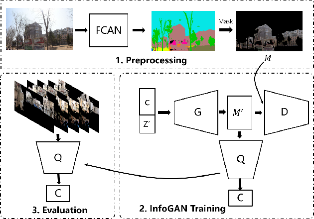 Figure 1 for Unsupervised Classification of Street Architectures Based on InfoGAN