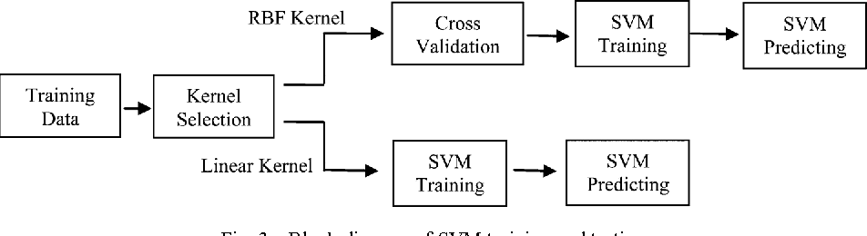 Figure 3 from new channel selection rule for jpeg steganography block diagram of svm training and testing ccuart Image collections