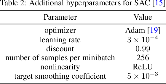 Figure 4 for Experience Replay with Likelihood-free Importance Weights