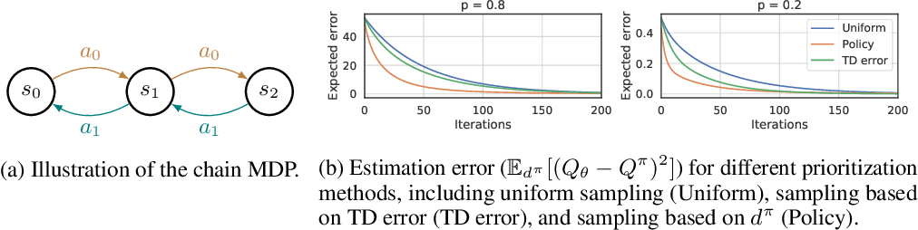 Figure 1 for Experience Replay with Likelihood-free Importance Weights