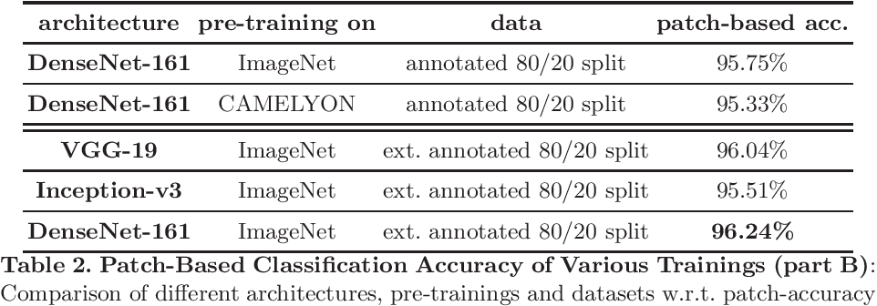 Figure 2 for Assessment of Breast Cancer Histology using Densely Connected Convolutional Networks