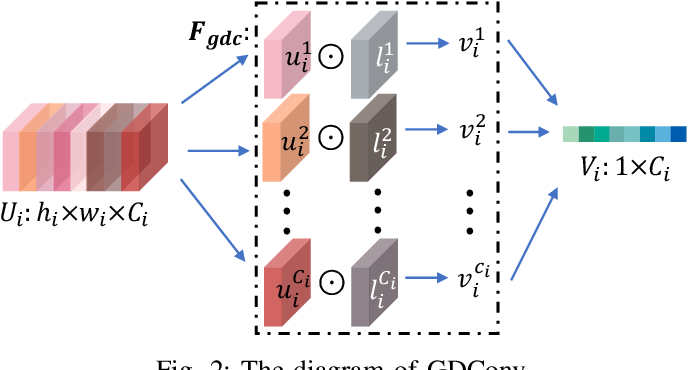 Figure 2 for Convolutional Neural Network optimization via Channel Reassessment Attention module
