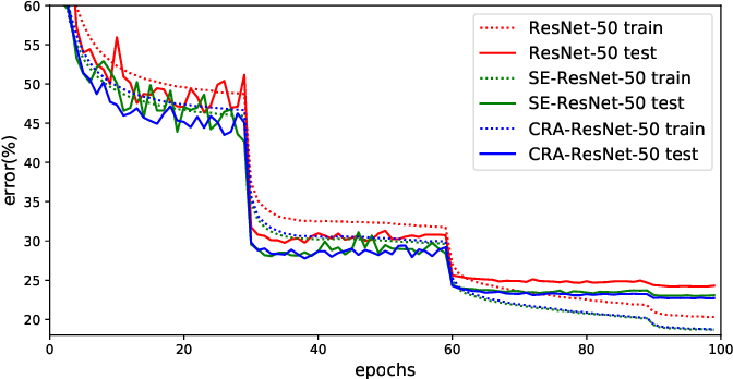 Figure 3 for Convolutional Neural Network optimization via Channel Reassessment Attention module