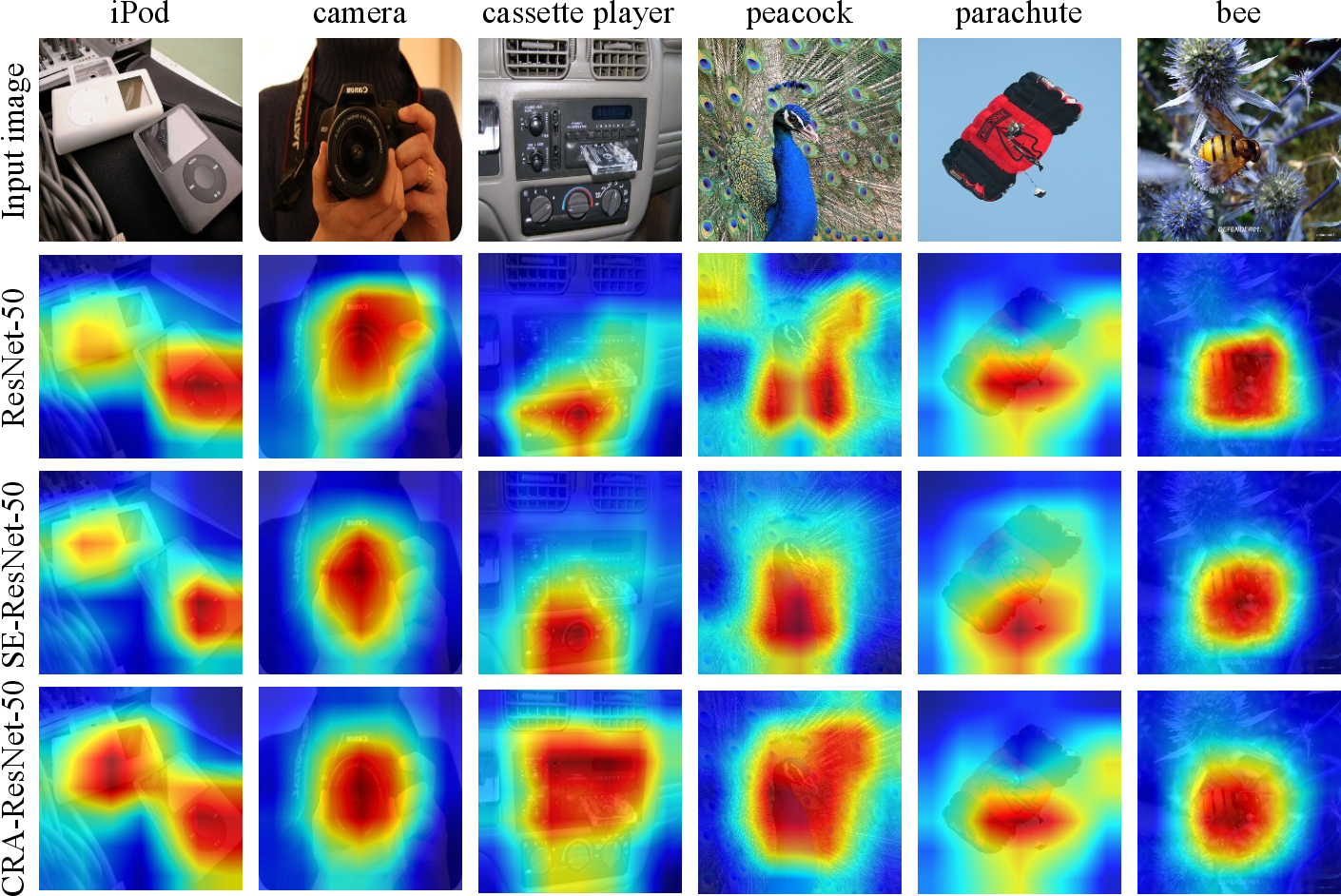 Figure 4 for Convolutional Neural Network optimization via Channel Reassessment Attention module
