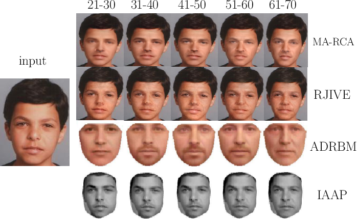 Figure 3 for Multi-Attribute Robust Component Analysis for Facial UV Maps
