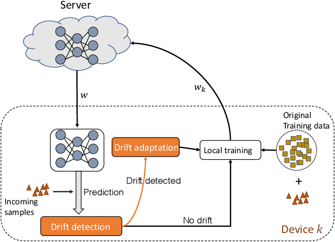 Figure 1 for Asynchronous Federated Learning for Sensor Data with Concept Drift
