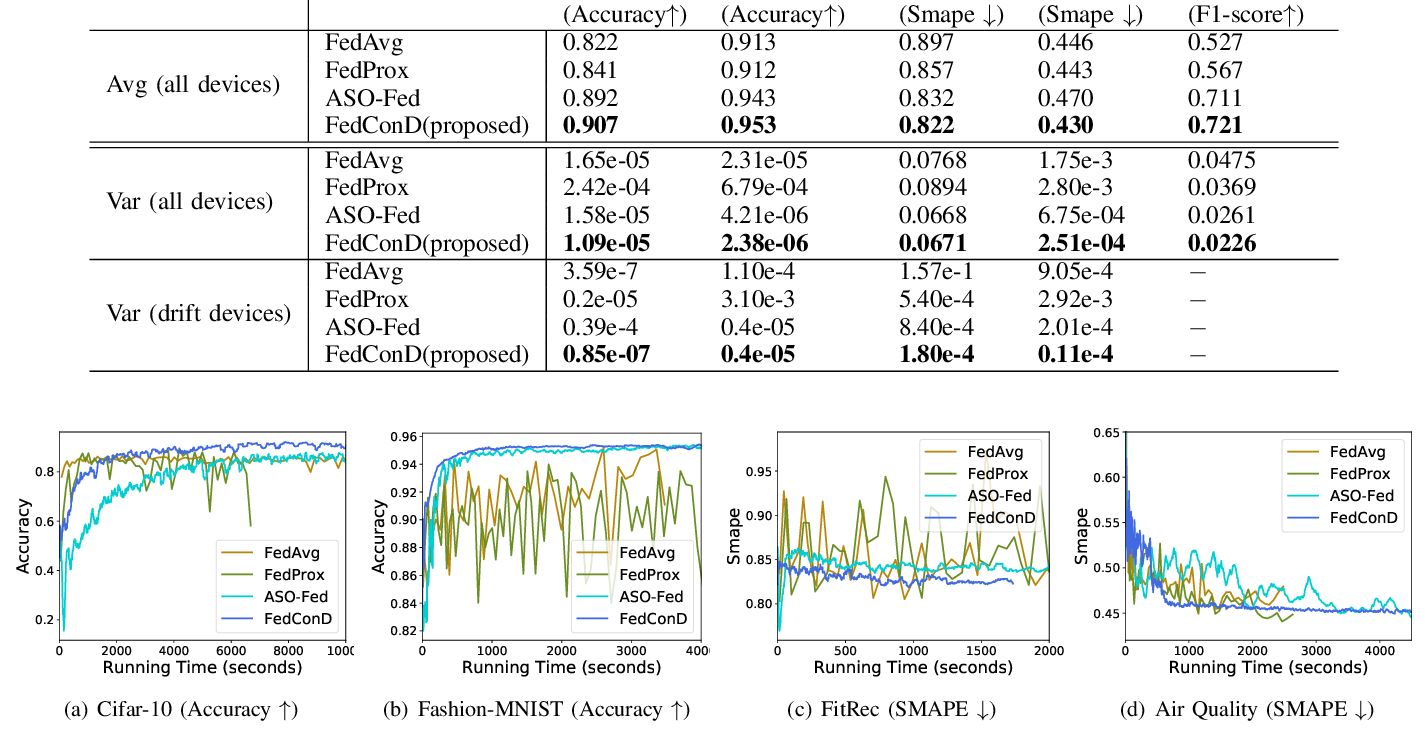 Figure 2 for Asynchronous Federated Learning for Sensor Data with Concept Drift