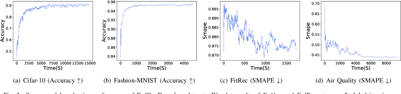 Figure 3 for Asynchronous Federated Learning for Sensor Data with Concept Drift