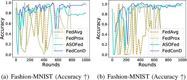 Figure 4 for Asynchronous Federated Learning for Sensor Data with Concept Drift
