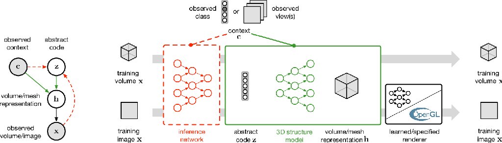 Figure 2 for Unsupervised Learning of 3D Structure from Images