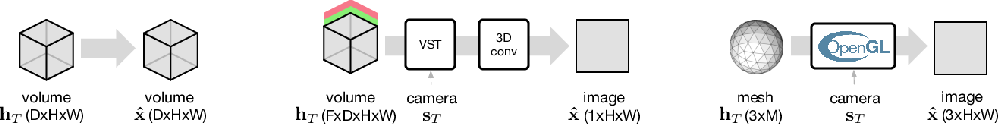 Figure 3 for Unsupervised Learning of 3D Structure from Images