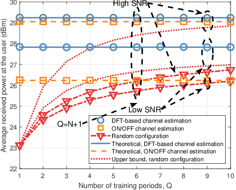 Figure 3 for Joint Training of the Superimposed Direct and Reflected Links in Reconfigurable Intelligent Surface Assisted Multiuser Communications