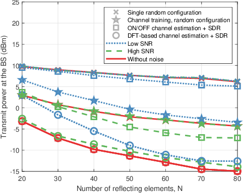 Figure 4 for Joint Training of the Superimposed Direct and Reflected Links in Reconfigurable Intelligent Surface Assisted Multiuser Communications