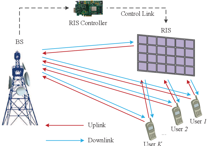 Figure 1 for Joint Training of the Superimposed Direct and Reflected Links in Reconfigurable Intelligent Surface Assisted Multiuser Communications