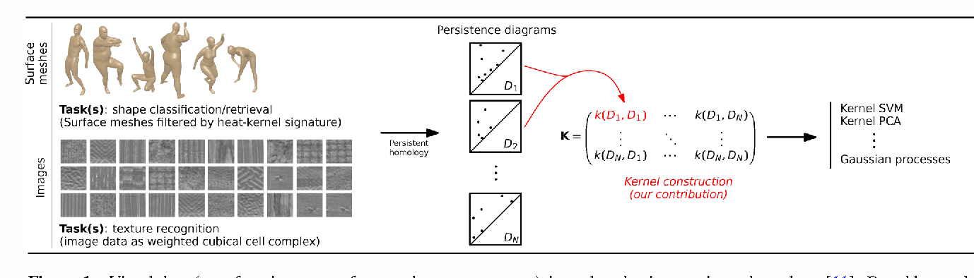 Figure 1 for A Stable Multi-Scale Kernel for Topological Machine Learning
