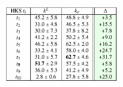 Figure 4 for A Stable Multi-Scale Kernel for Topological Machine Learning