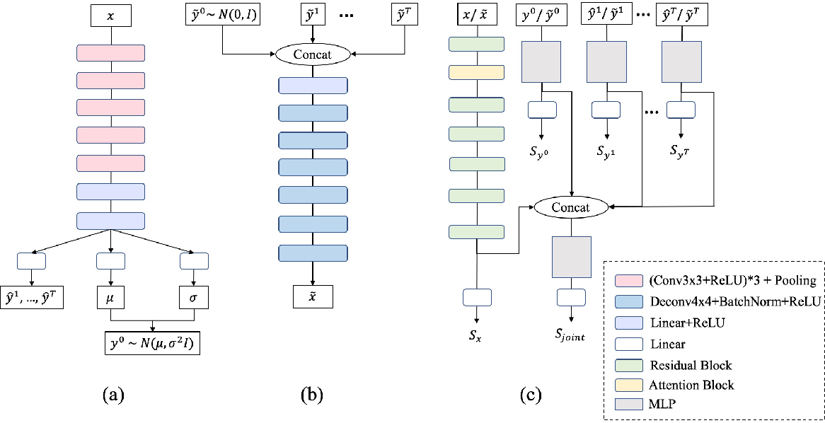 Figure 3 for Facial Emotion Recognition with Noisy Multi-task Annotations