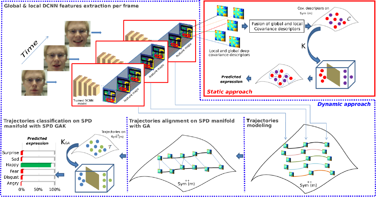 Figure 1 for Automatic Analysis of Facial Expressions Based on Deep Covariance Trajectories