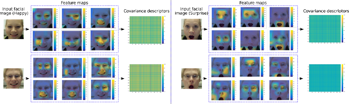 Figure 3 for Automatic Analysis of Facial Expressions Based on Deep Covariance Trajectories