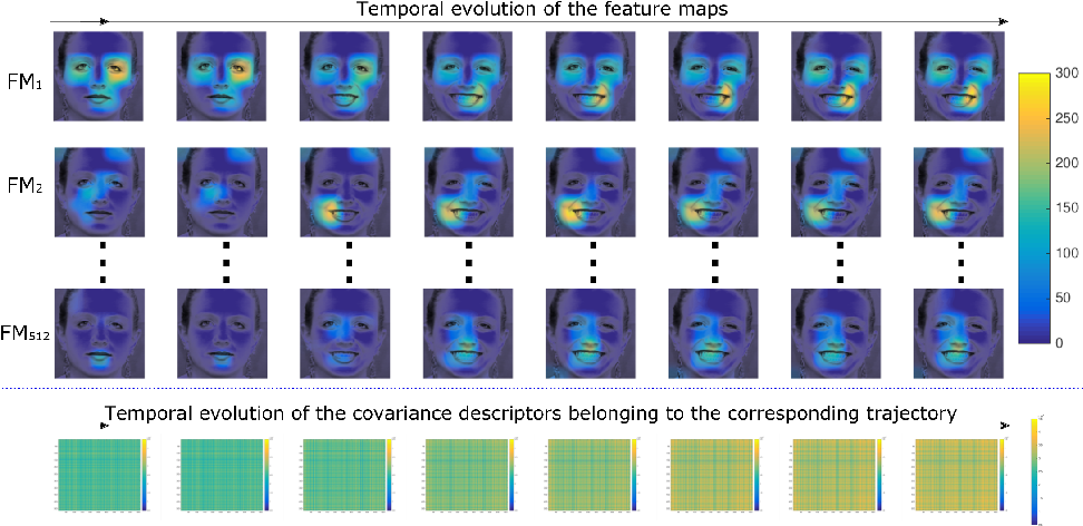 Figure 4 for Automatic Analysis of Facial Expressions Based on Deep Covariance Trajectories