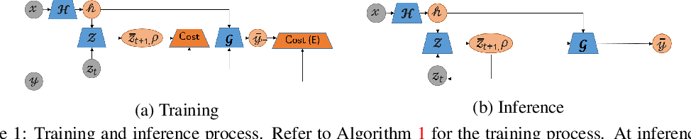 Figure 1 for Conditional Generative Modeling via Learning the Latent Space