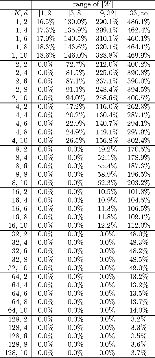 Table 3: d-benefit: Percentage gain of Algorithm Single-Query-Greedy over Algorithm Baseline broken down by |W |.