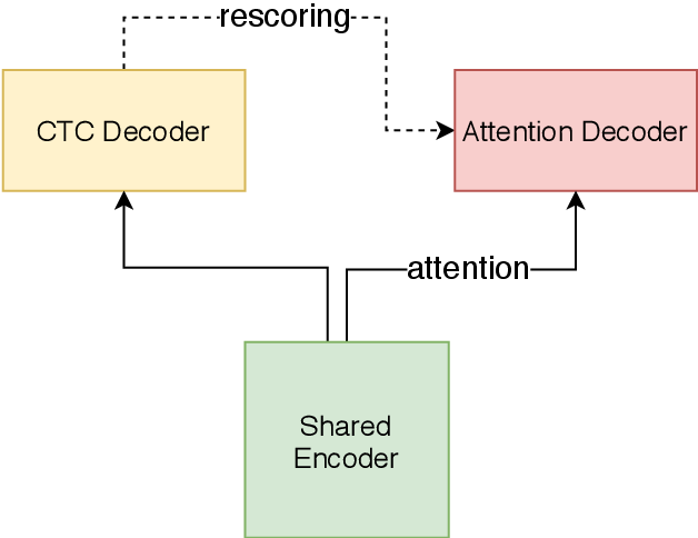 Figure 1 for Unified Streaming and Non-streaming Two-pass End-to-end Model for Speech Recognition