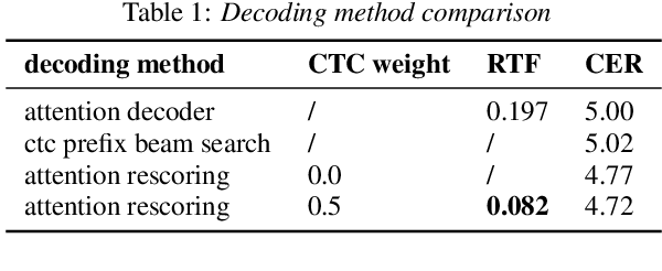 Figure 2 for Unified Streaming and Non-streaming Two-pass End-to-end Model for Speech Recognition