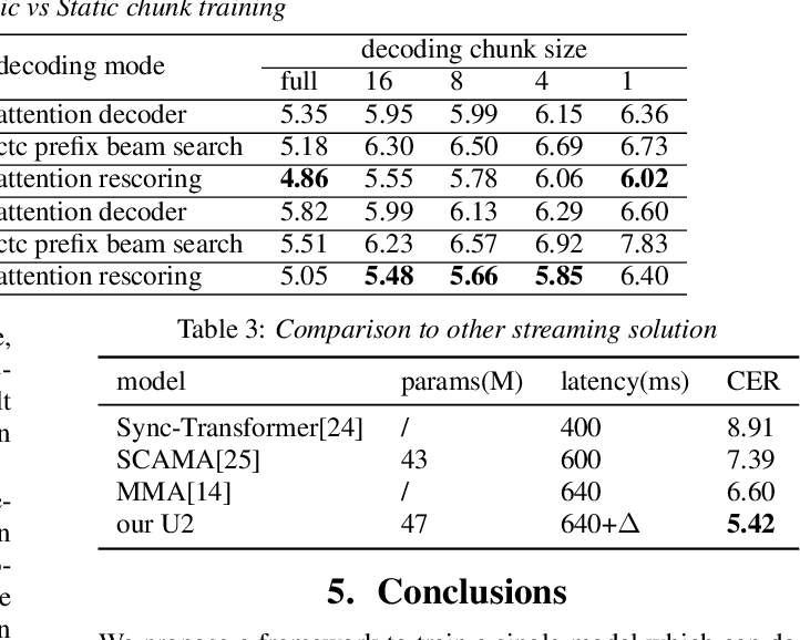 Figure 4 for Unified Streaming and Non-streaming Two-pass End-to-end Model for Speech Recognition