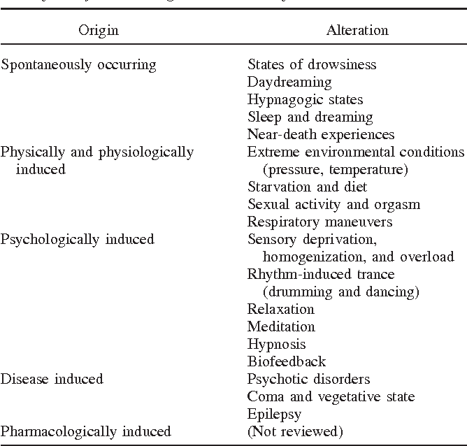 Table 1 from Psychobiology of altered states of consciousness