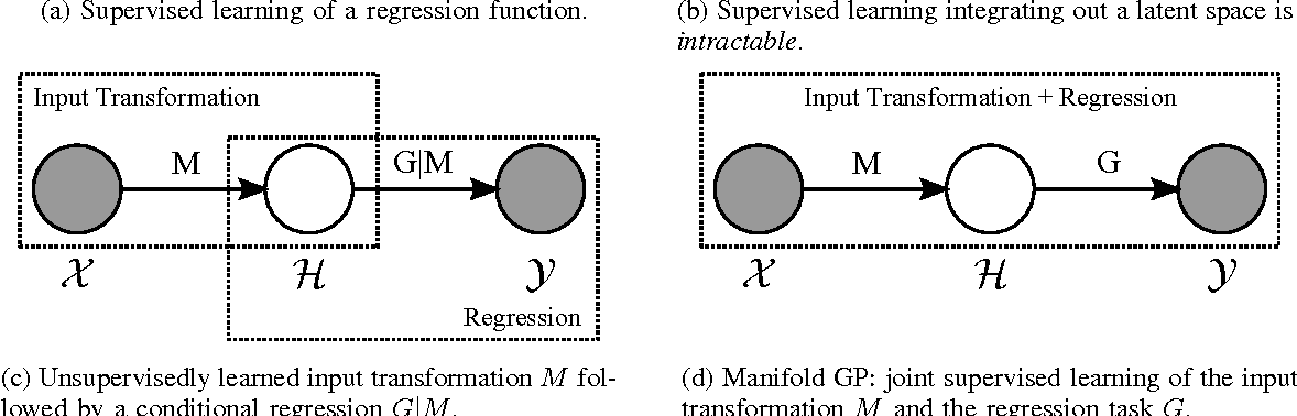 Figure 1 for Manifold Gaussian Processes for Regression