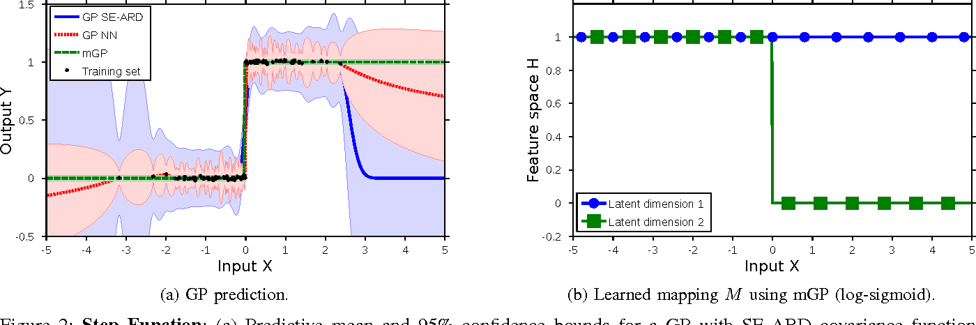Figure 3 for Manifold Gaussian Processes for Regression