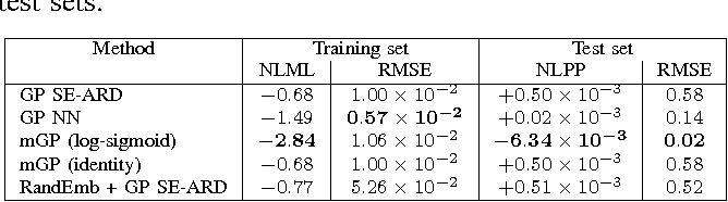 Figure 2 for Manifold Gaussian Processes for Regression