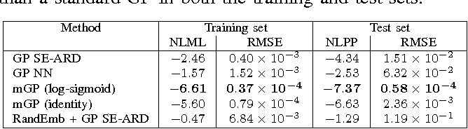 Figure 4 for Manifold Gaussian Processes for Regression