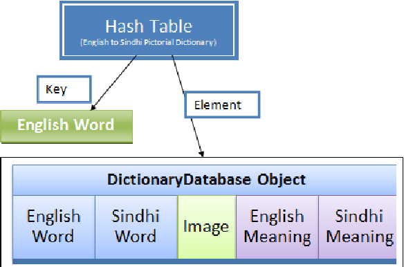 English To Unicode Text