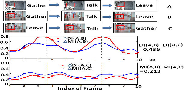 Figure 3 for Shrinkage Optimized Directed Information using Pictorial Structures for Action Recognition