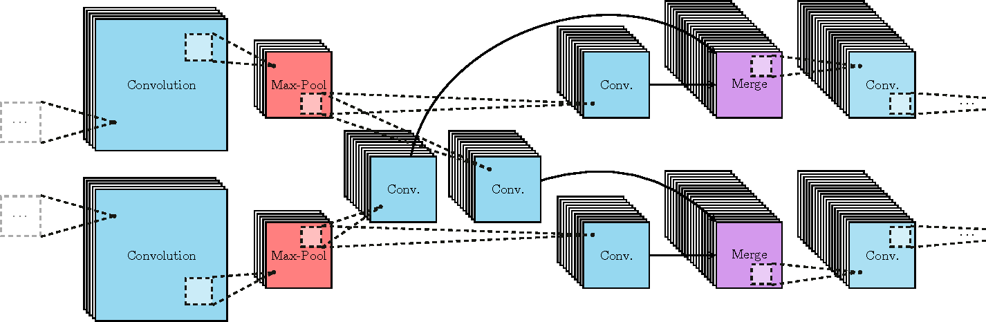 Figure 2 for X-CNN: Cross-modal Convolutional Neural Networks for Sparse Datasets