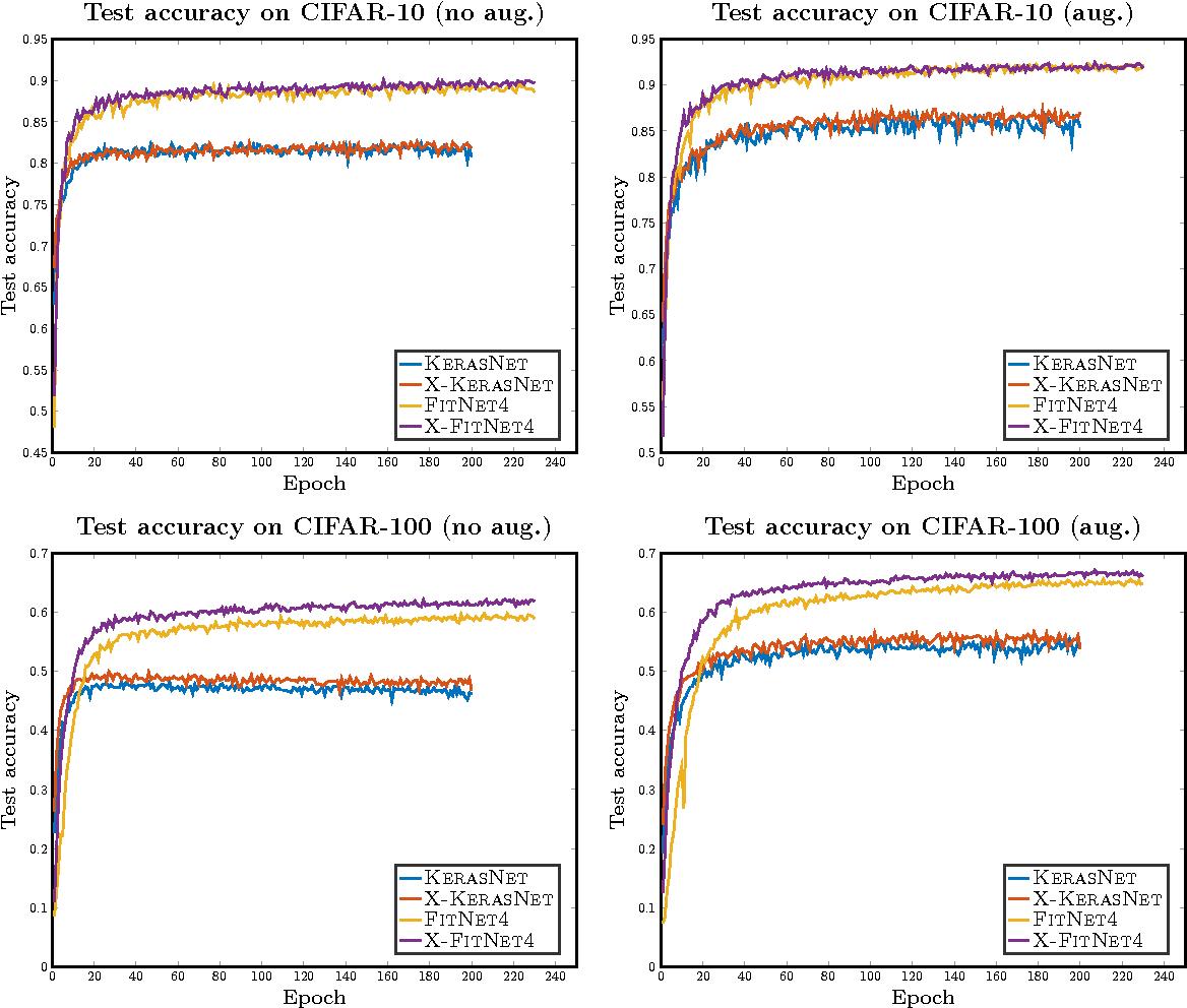 Figure 3 for X-CNN: Cross-modal Convolutional Neural Networks for Sparse Datasets