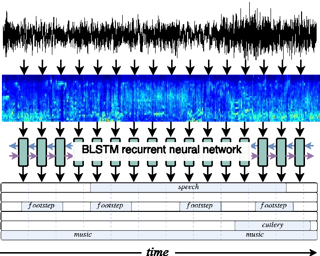 Figure 1 for Recurrent Neural Networks for Polyphonic Sound Event Detection in Real Life Recordings
