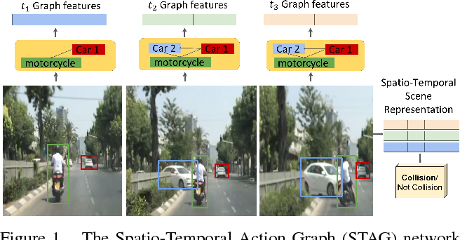 Figure 1 for Classifying Collisions with Spatio-Temporal Action Graph Networks