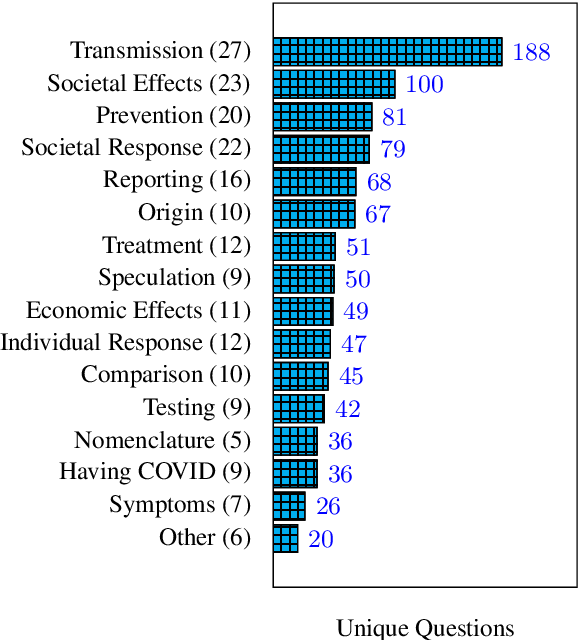 Figure 1 for What Are People Asking About COVID-19? A Question Classification Dataset