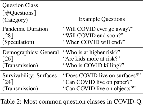 Figure 3 for What Are People Asking About COVID-19? A Question Classification Dataset