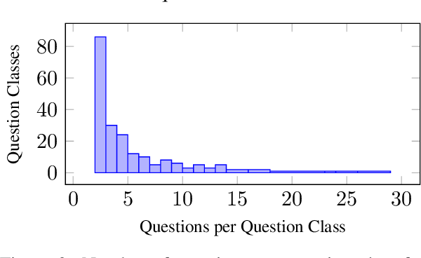 Figure 4 for What Are People Asking About COVID-19? A Question Classification Dataset