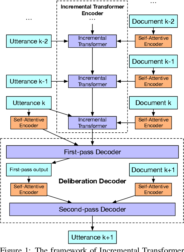 Figure 1 for Incremental Transformer with Deliberation Decoder for Document Grounded Conversations