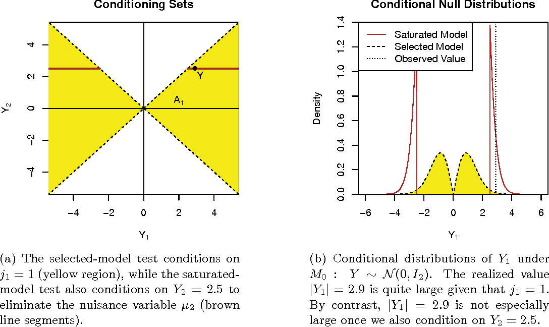 Figure 2 for Selective Sequential Model Selection