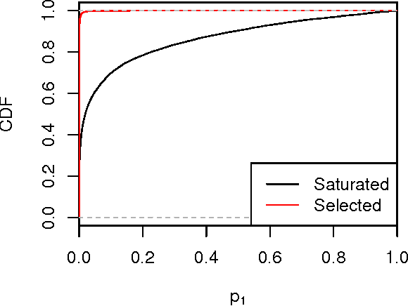 Figure 3 for Selective Sequential Model Selection